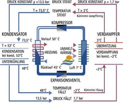 Der Kältekreislauf einer Luft Wasser Wärmepumpe